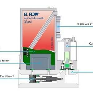 Valvula controladora de fluxo